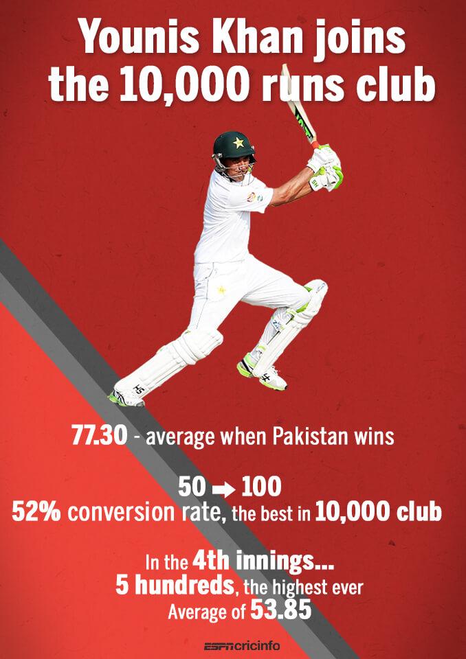 Younis Khan 10000 runs