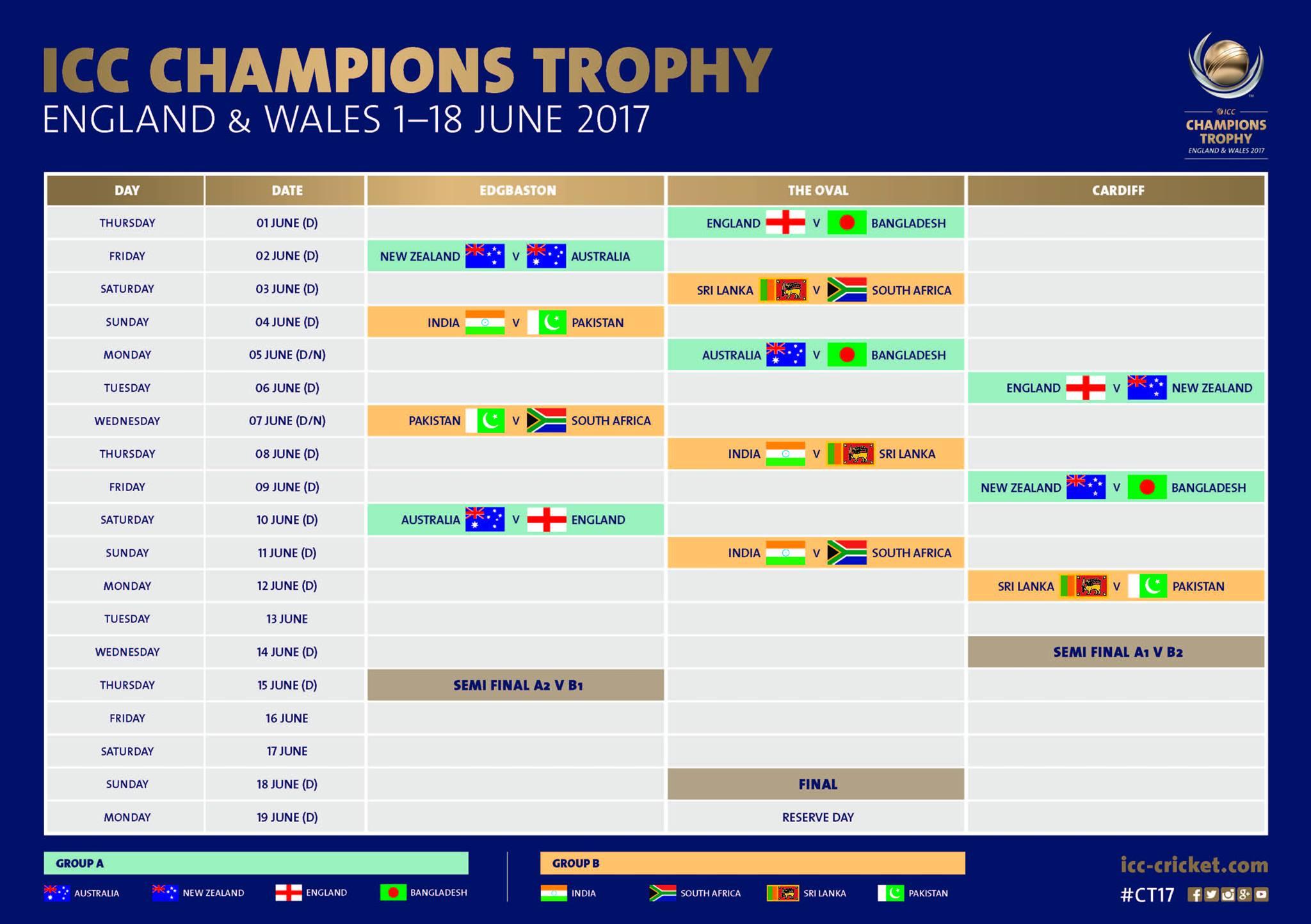 Champions Trophy 2017 Pakistan Squad